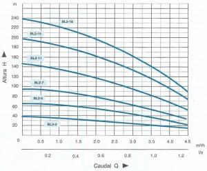 2341-2346 Bomba BL2 curva